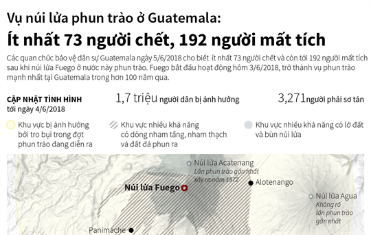 Vụ núi lửa phun trào ở Guatemala:  Ít nhất 73 người chết, 192 người mất tích