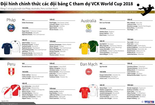 Đội hình bảng C dự VCK World Cup 2018