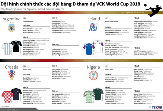 Đội hình bảng D tham dự World Cup 2018