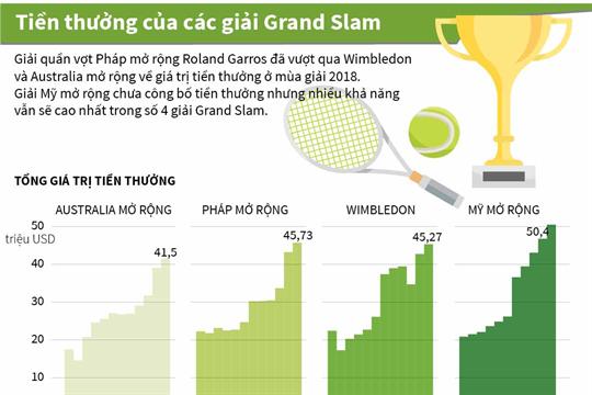 Tiền thưởng của các giải Grand Slam