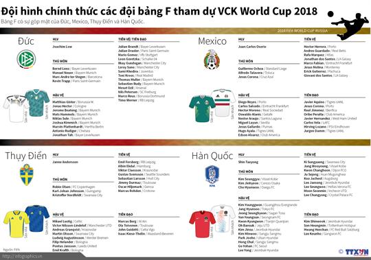 Đội hình bảng F tham dự World Cup 2018