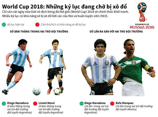World Cup 2018: Những kỷ lục đang chờ bị xô đổ