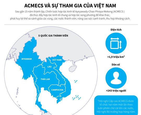 ACMECS: Mục tiêu và lĩnh vực hợp tác