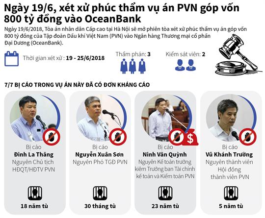 Ngày 19/6, xét xử phúc thẩm vụ án PVN góp vốn 800 tỷ đồng vào OceanBank