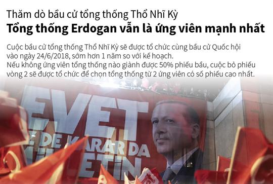 Thăm dò bầu cử tổng thống Thổ Nhĩ Kỳ: Tổng thống Erdogan vẫn là ứng viên mạnh nhất