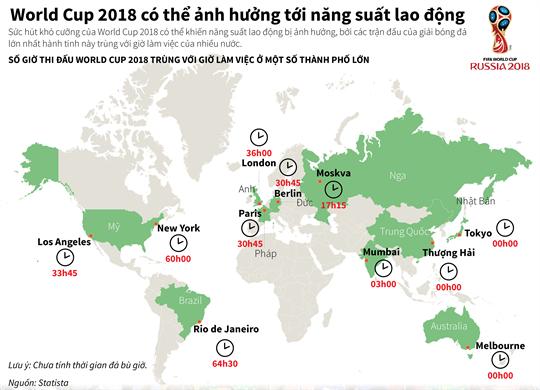 World Cup 2018 có thể ảnh hưởng tới năng suất lao động