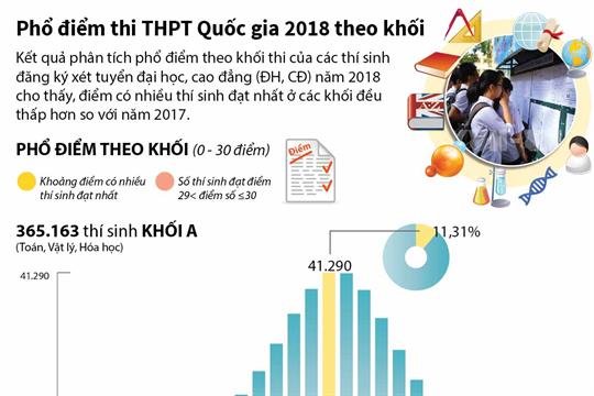 Phổ điểm thi THPT quốc gia 2018 theo khối