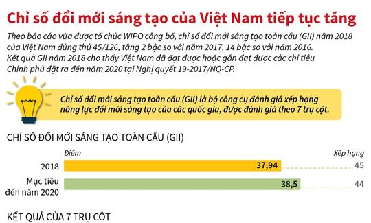 Chỉ số đổi mới sáng tạo của Việt Nam tiếp tục tăng