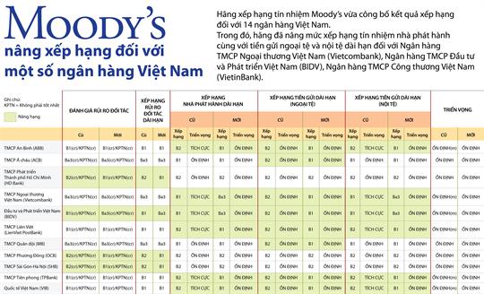 Moody's nâng xếp hạng đối với một số ngân hàng Việt Nam