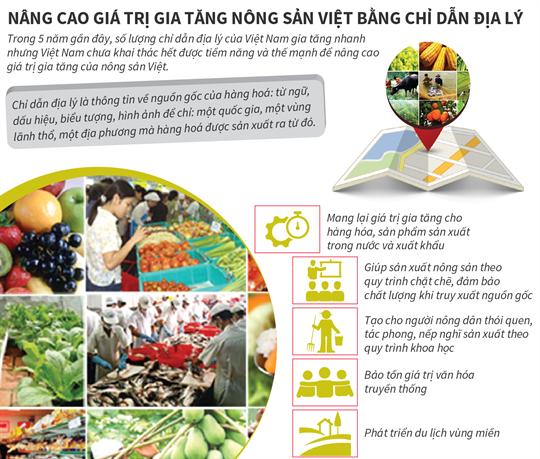 Nâng cao giá trị gia tăng nông sản Việt bằng chỉ dẫn địa lý