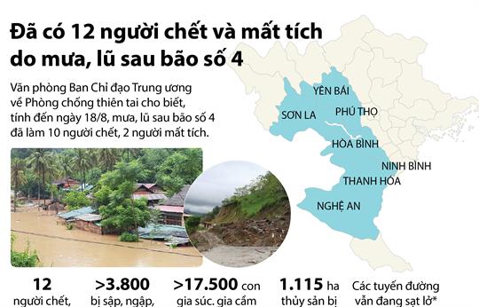 Đã có 12 người chết và mất tích do mưa, lũ sau bão số 4