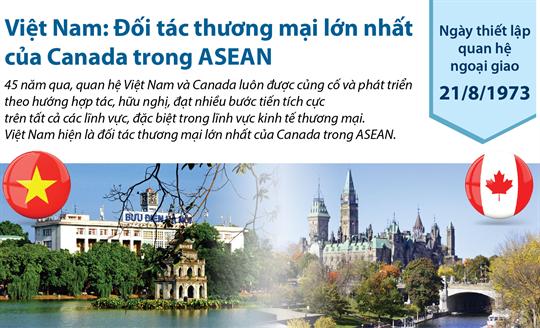 Việt Nam: Đối tác thương mại lớn nhất của Canada trong ASEAN