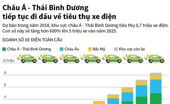 Châu Á - Thái Bình Dương tiếp tục đi đầu về tiêu thụ xe điện