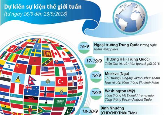 Dự kiến sự kiện quốc tế tuần tới  (từ ngày 16 đến 23/9/2018)