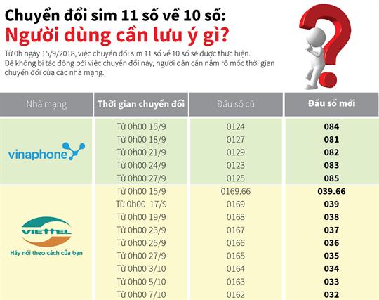 Chuyển đổi sim 11 số về 10 số:  Người dùng cần lưu ý gì?