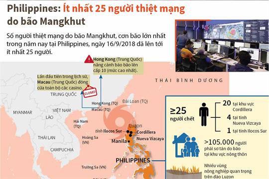 Philippines: Ít nhất 25 người thiệt mạng do bão Mangkhut