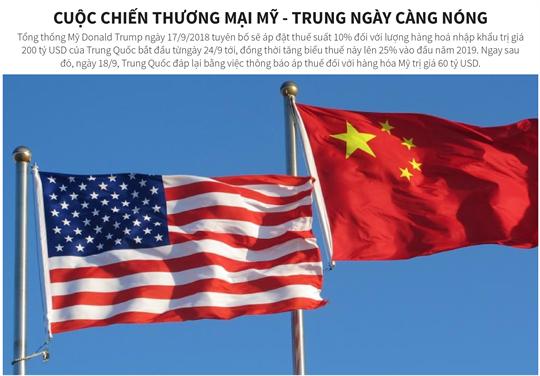 Cuộc chiến thương mại Mỹ - Trung ngày càng nóng