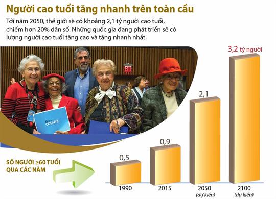 Người cao tuổi tăng nhanh trên toàn cầu
