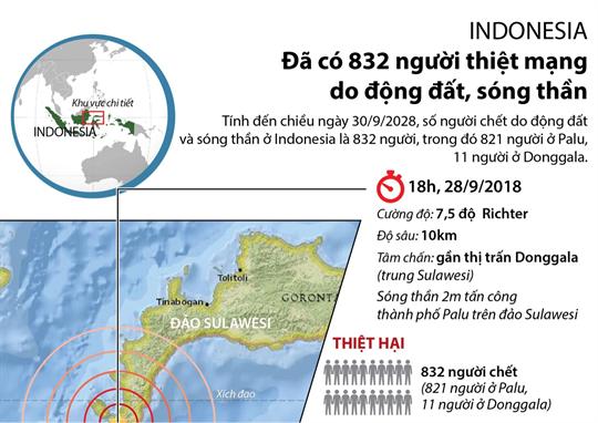 Indonesia: Đã có 832 người thiệt mạng do động đất, sóng thần