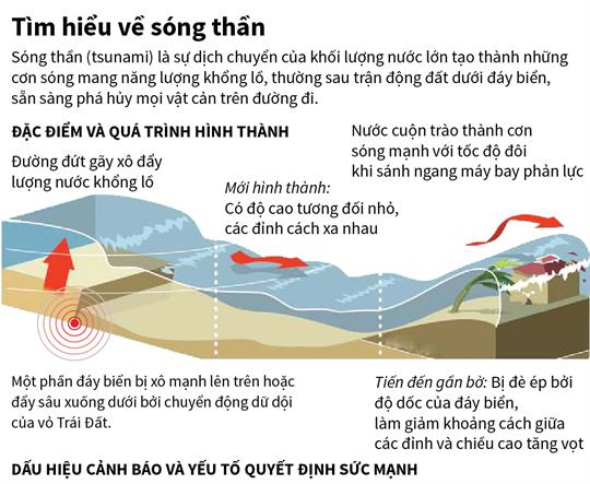 Tìm hiểu về sóng thần