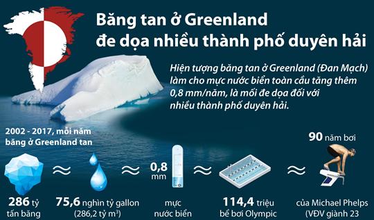 Băng tan ở Greenland đe dọa nhiều thành phố duyên hải