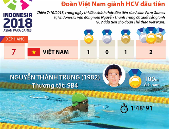 Asian Para Games 2018: Đoàn Việt Nam giành HCV đầu tiên