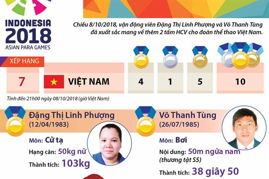 Cử tạ và Bơi mang về thêm 2 HCV cho đoàn thể thao Việt Nam