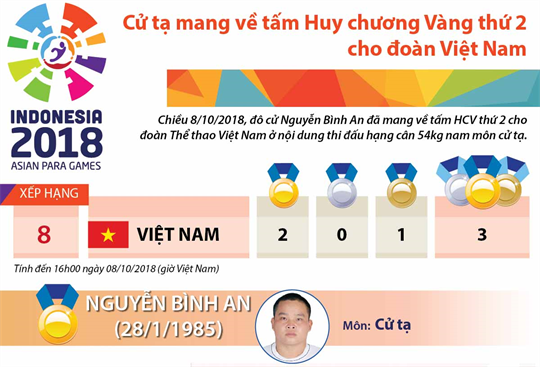 Cử tạ mang về tấm Huy chương Vàng thứ 2 cho đoàn Việt Nam