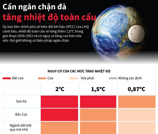 Cần ngăn chặn đà tăng nhiệt độ toàn cầu