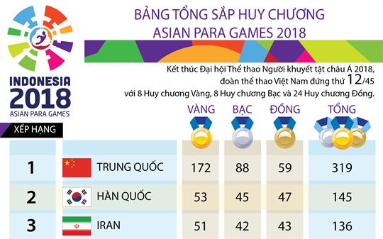 Bảng tổng sắp huy chương Asian Para Games 2018