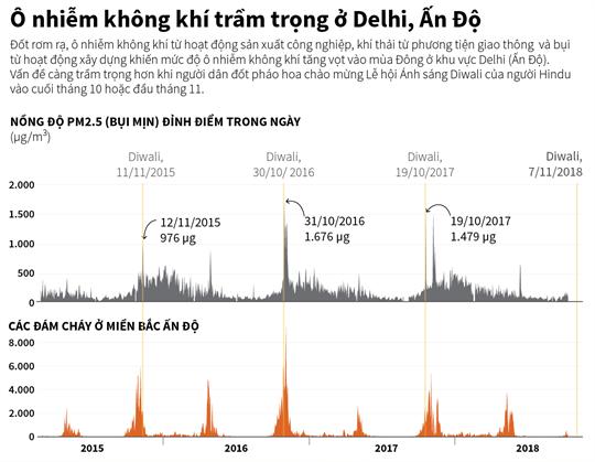 Ô nhiễm không khí trầm trọng ở Delhi, Ấn Độ