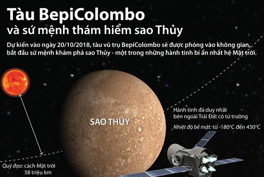 Tàu BepiColombo và sứ mệnh thám hiểm sao Thủy