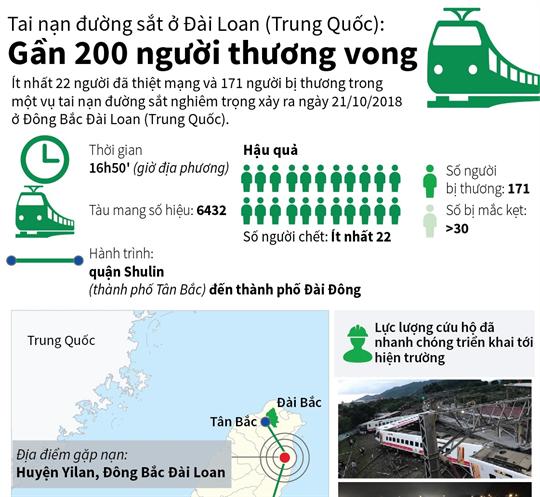 Tai nạn đường sắt ở Đài Loan (Trung Quốc): Gần 200 người thương vong