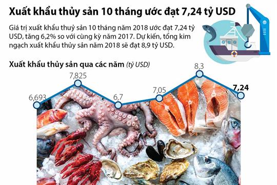 Xuất khẩu thủy sản 10 tháng ước đạt 7,24 tỷ USD