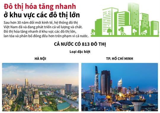 Đô thị hoá tăng nhanh ở khu vực các đô thị lớn