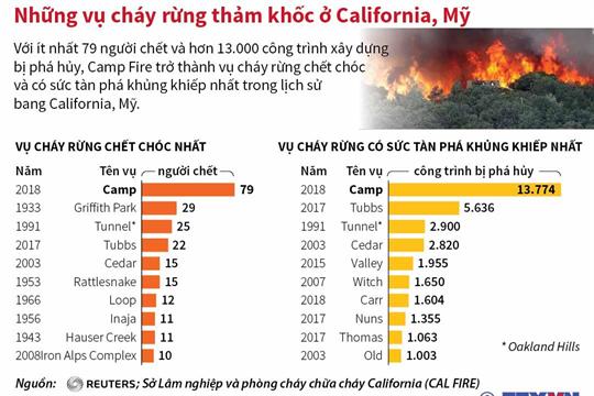 Những vụ cháy rừng thảm khốc ở California, Mỹ