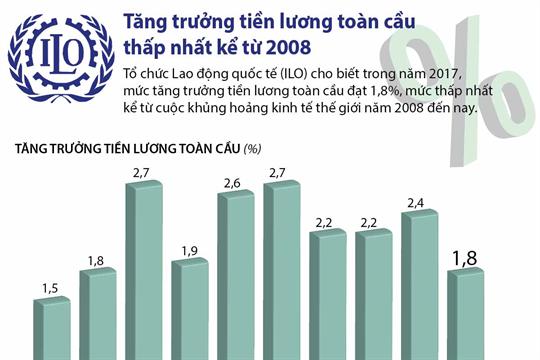 Tăng trưởng tiền lương toàn cầu thấp nhất kể từ 2008