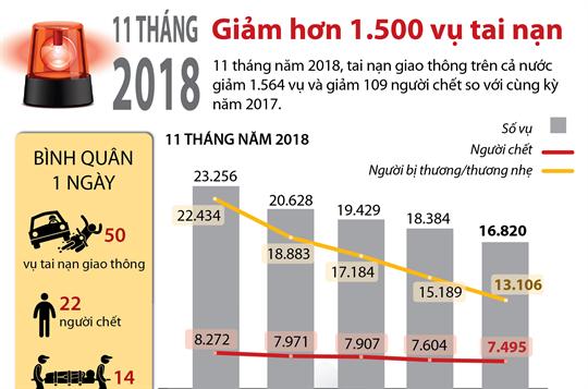 11 tháng năm 2018: Giảm hơn 1.500 vụ tai nạn
