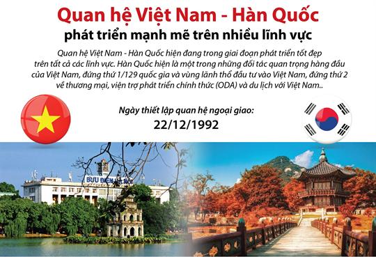 Quan hệ Việt Nam - Hàn Quốc phát triển mạnh mẽ trên nhiều lĩnh vực