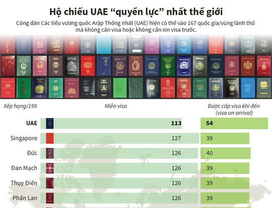 """Hộ chiếu UAE """"quyền lực"""" nhất thế giới"""