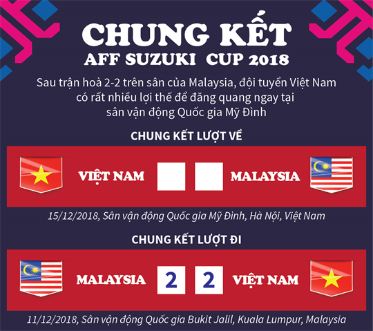 Việt Nam giành lợi thế trước Malaysia sau chung kết lượt đi