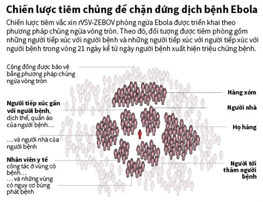 Chiến lược tiêm chủng để chặn đứng dịch bệnh Ebola