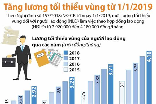 Tăng lương tối thiểu vùng từ 1/1/2019