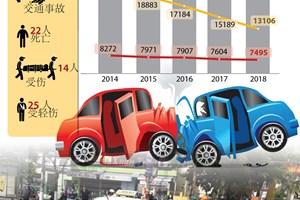 2018前11月越南交通事故起数下降