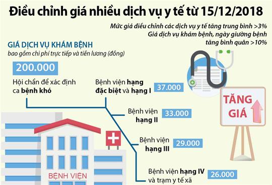 Điều chỉnh giá nhiều dịch vụ y tế từ 15/12/2018