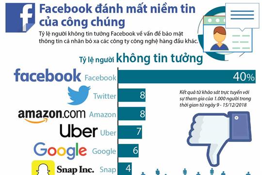 Facebook đánh mất niềm tin của công chúng