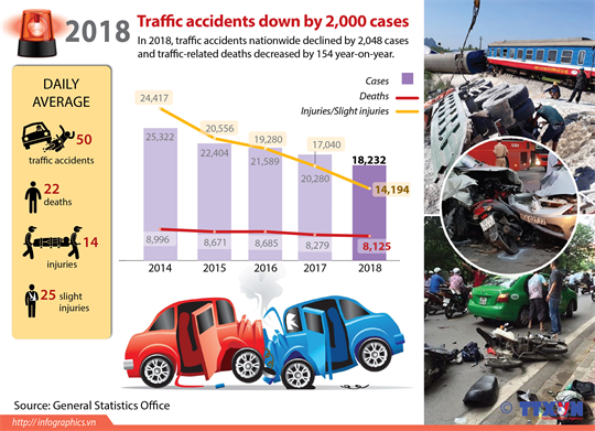 Traffic accidents down by 2000 cases