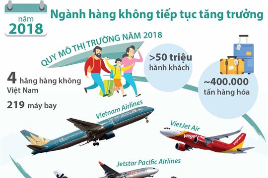 Năm 2018: Ngành hàng không tiếp tục tăng trưởng