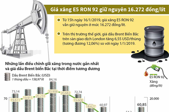 Giá xăng E5 RON 92 giữ nguyên 16.272 đồng/lít