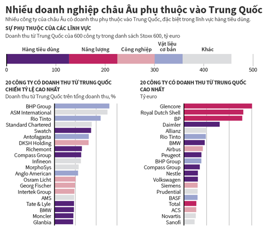 Doanh nghiệp châu Âu phụ thuộc nhiều vào Trung Quốc